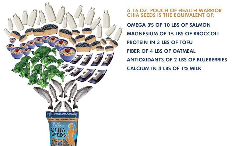 Nutrients of a 16oz bag