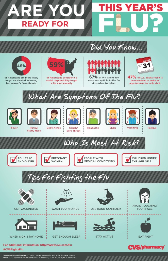 CVS_Flu_Infographic